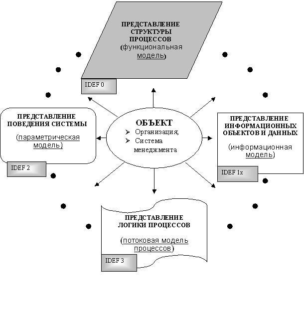 Процесс описания объекта для целей общего руководства начинают с описания процессов, определяющих миссию, и продолжают до достижения необходимой степени «прозрачности», достаточной для корректного анализа и выработки эффективных управленческих решений (Рис. 1).