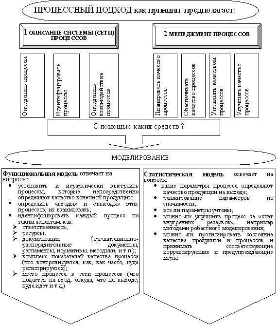 Рис.3 Реализация процессного подхода
