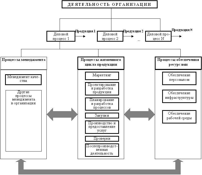 Рис. 4 Иерархическая структура категорий процессов в деловом процессе