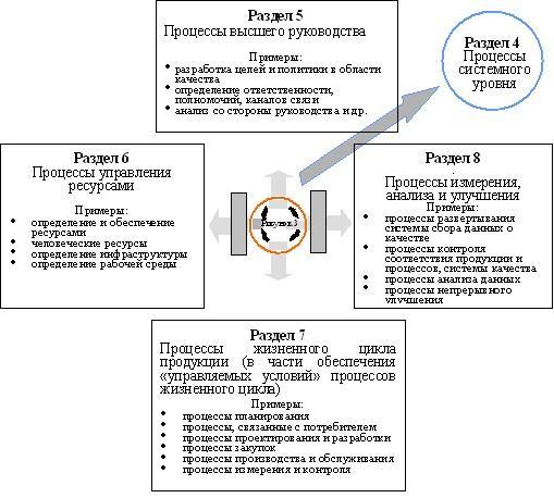 Рис. 5 Классификация процессов системы менеджмента качества в соответствии с ISO 9001:2015