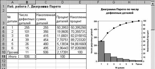 Рис. 1.1. Построение диаграммы Парето по числу дефектных деталей