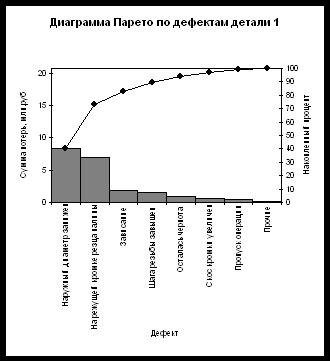 Рис.1.2. Диаграмма Парето по дефектам детали 1.