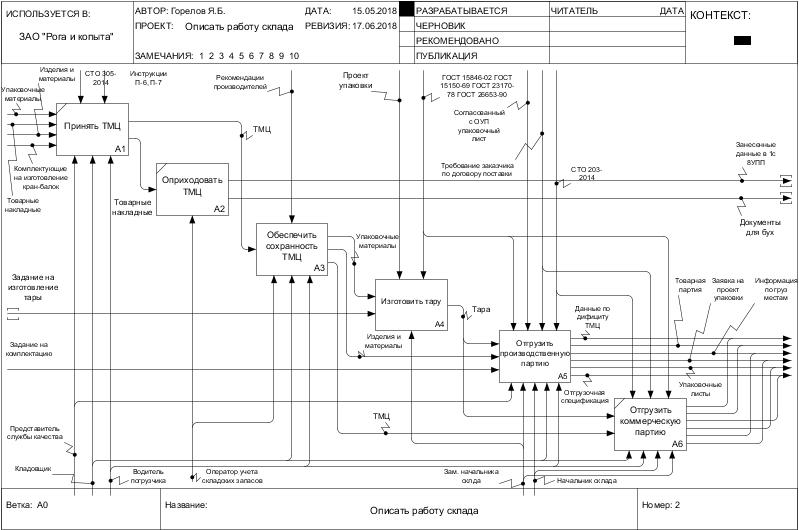 Принцип декомпозиции в IDEF0 (пример использования)
