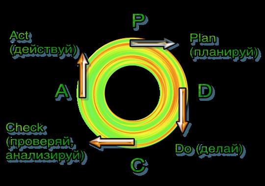 PDCA цикл (Plan-Do-Check-Act)